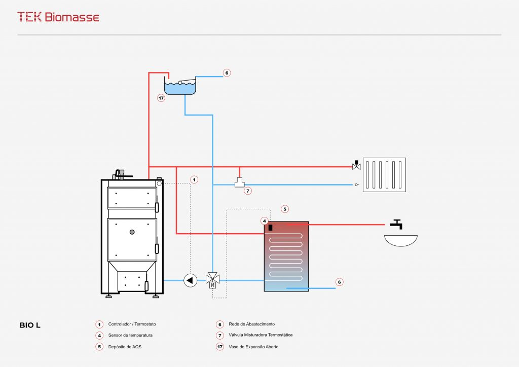 Esquema hidráulico da caldeira a lenha para aquecimento central Bio L da TEK Biomasse