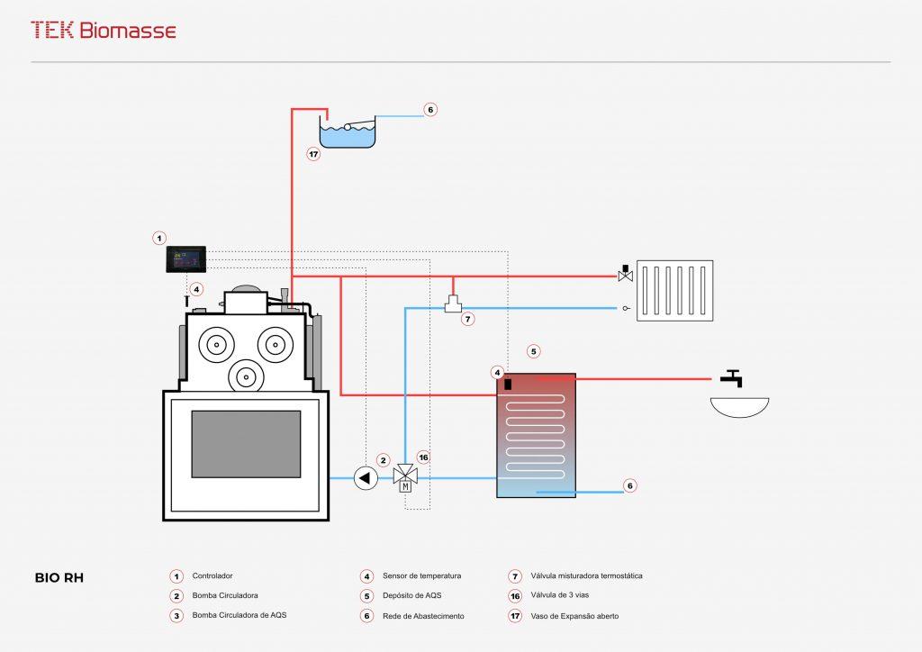 Exemplo de esquema hidráulico do recuperador a lenha para aquecimento central Bio RH da TEK Biomasse