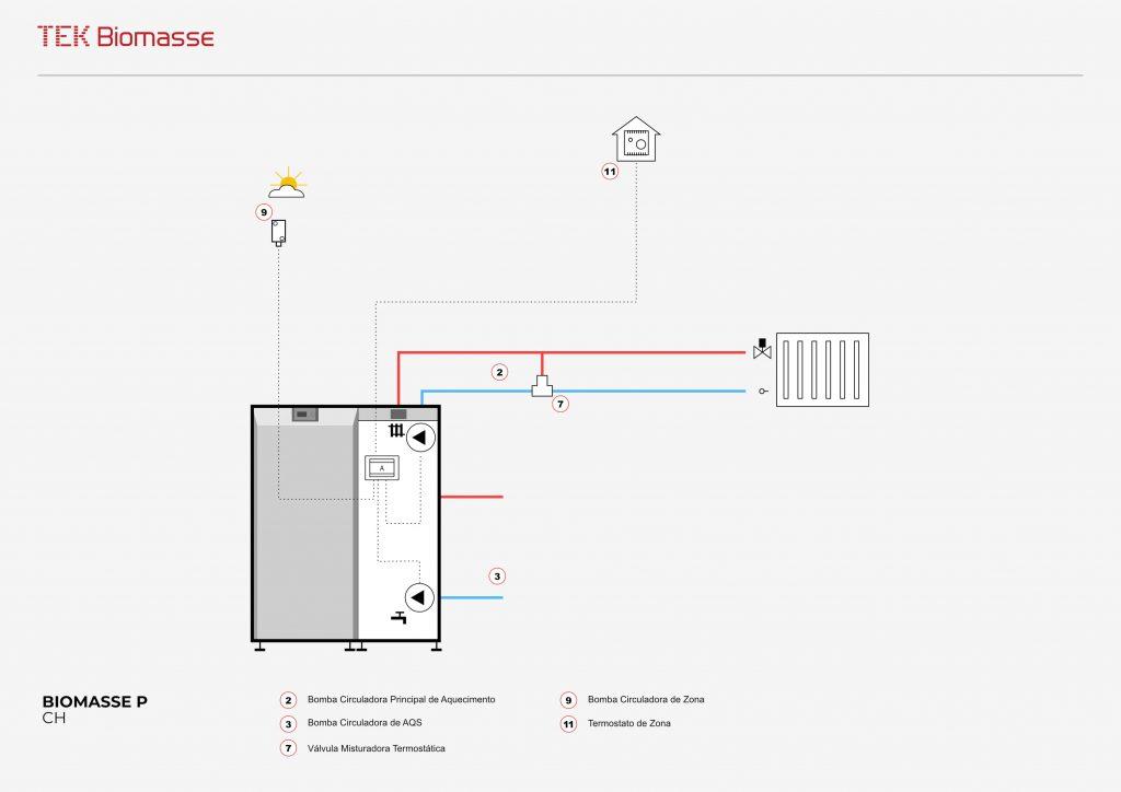 Esquema hidráulico da caldeira a pellets para aquecimento central Biomasse P da TEK Biomasse