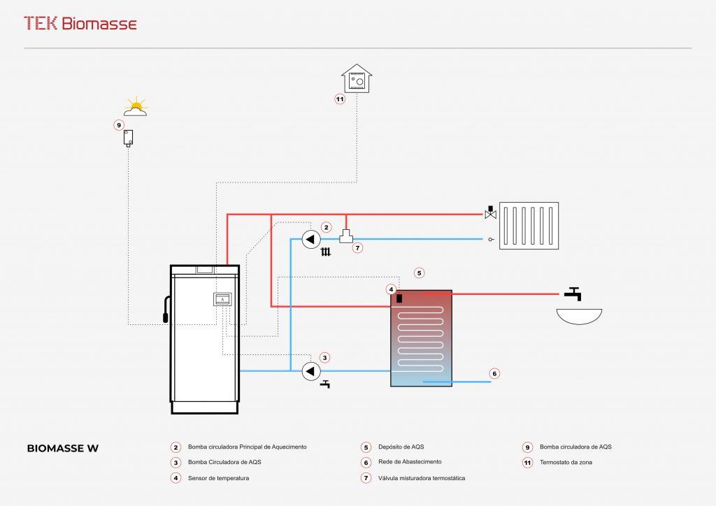 Esquema hidráulico da caldeira a lenha para aquecimento central Biomasse W da TEK Biomasse