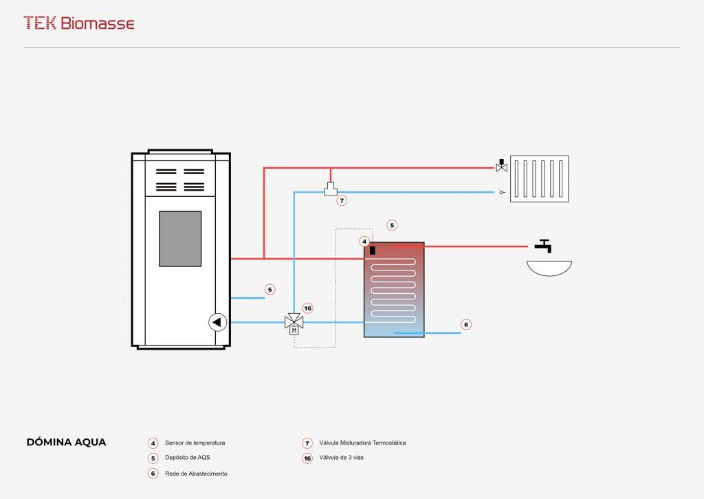 Exemplo de esquema hidráulico da salamandra/estufa a pellets para aquecimento central Dómina Aqua da TEK Biomasse