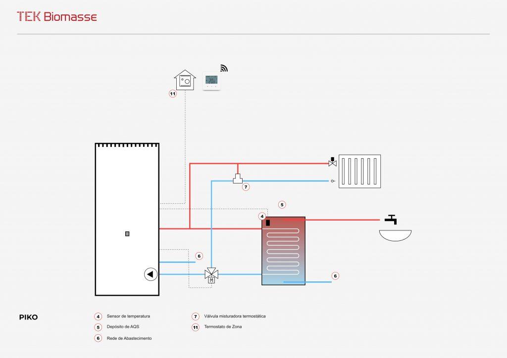Esquema hidráulico da caldeira a pellets para aquecimento central Piko da TEK Biomasse