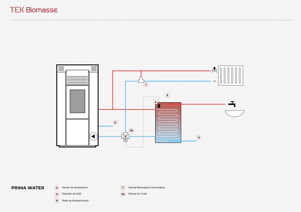 Esquema hidráulico da salamandra/estufa a pellets para aquecimento central Prima Water da TEK Biomasse