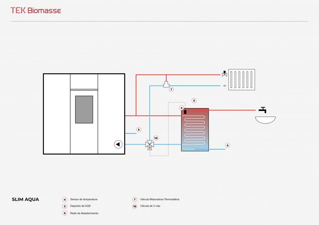 Exemplo de esquema hidráulico da salamandra a pellets para aquecimento central Slim Aqua da TEK Biomasse